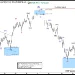 AUDJPY swings sequence calling the decline