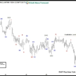 CHFJPY forecasting the decline and selling the rallies