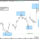 Gold rallied after  Elliott Wave Flat Correction