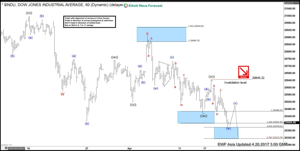 INDU Elliott Wave View: More downside