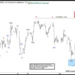 Nikkei Elliott Wave structure calling the decline