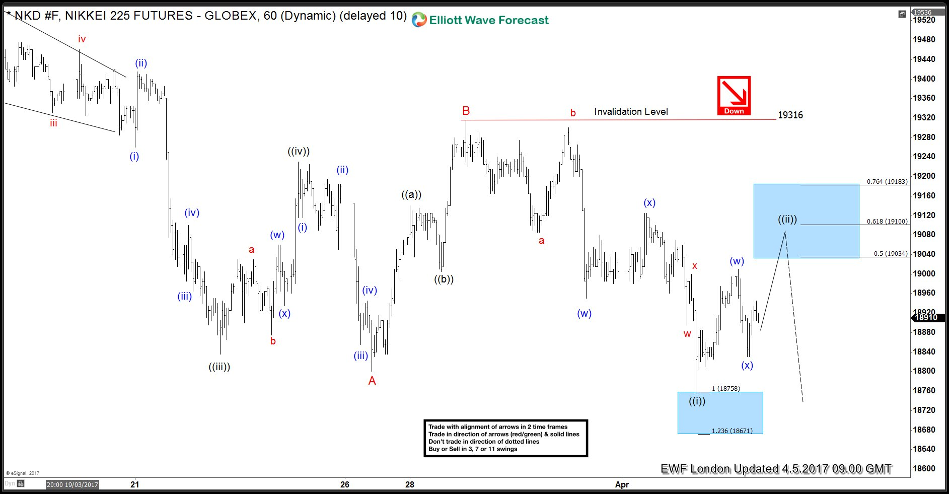 NIKKEI Elliott wave h1
