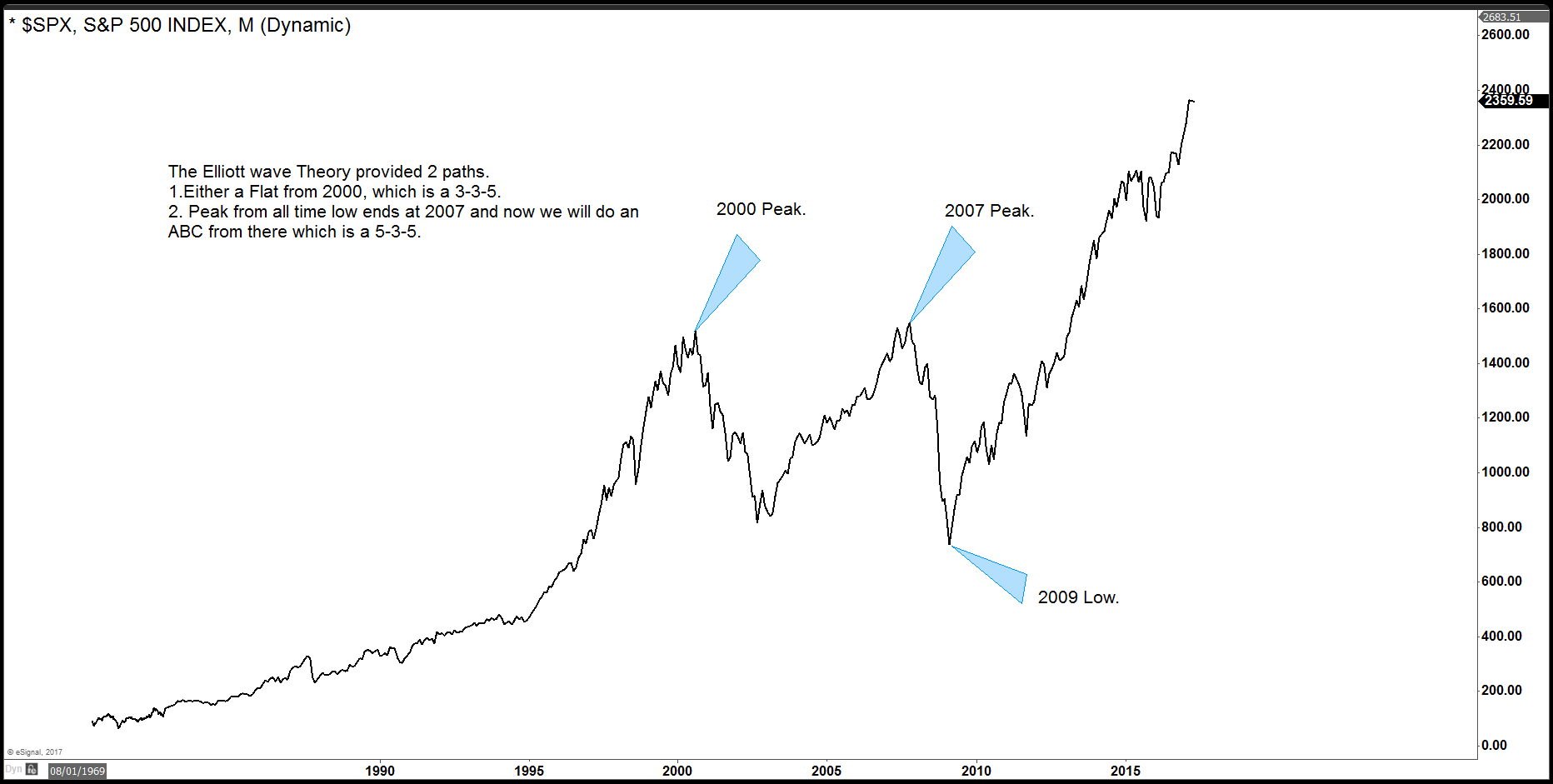 SPX Weekly chart based on Elliott's Theory