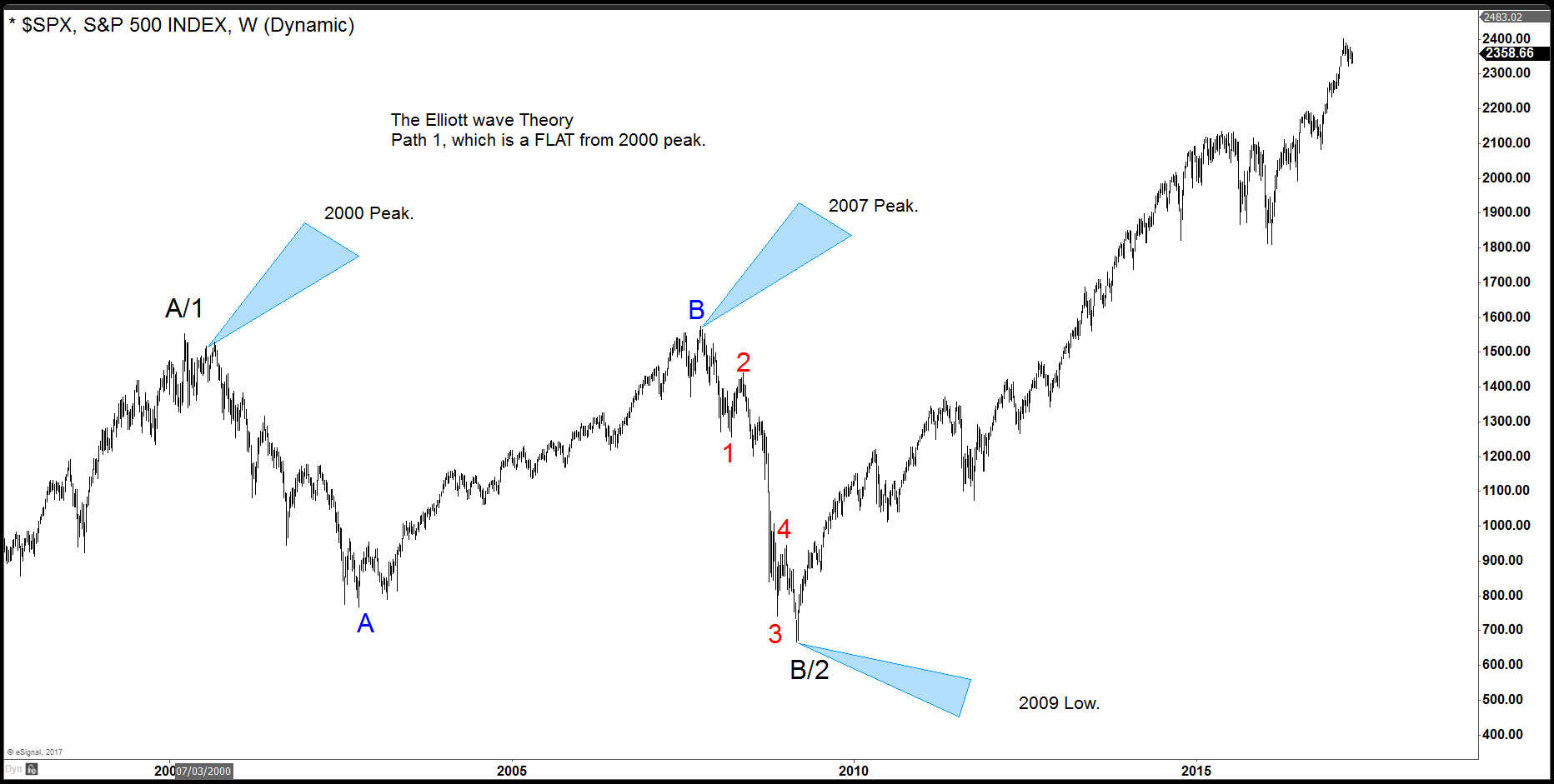 SPX Chart 2 for Elliott's Theory blog