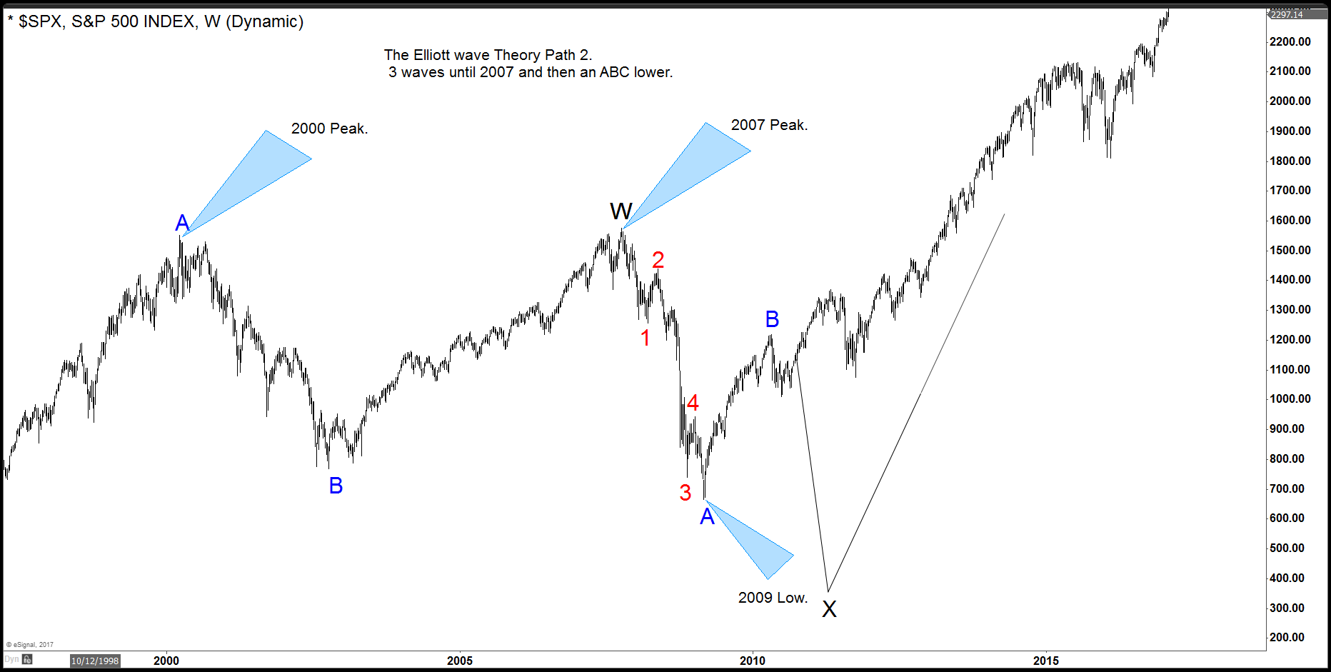 SPX Chart 3 for Elliott's Theory Blog