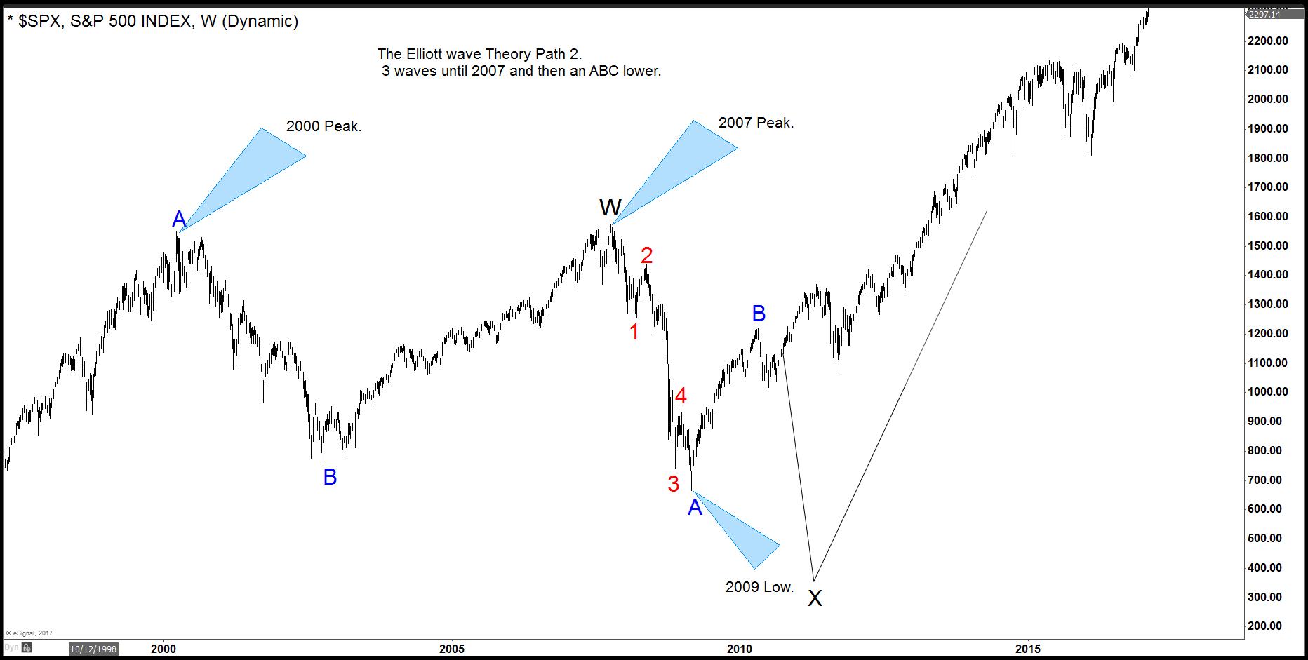 SPX Chart 3 for Elliott's Theory Blog