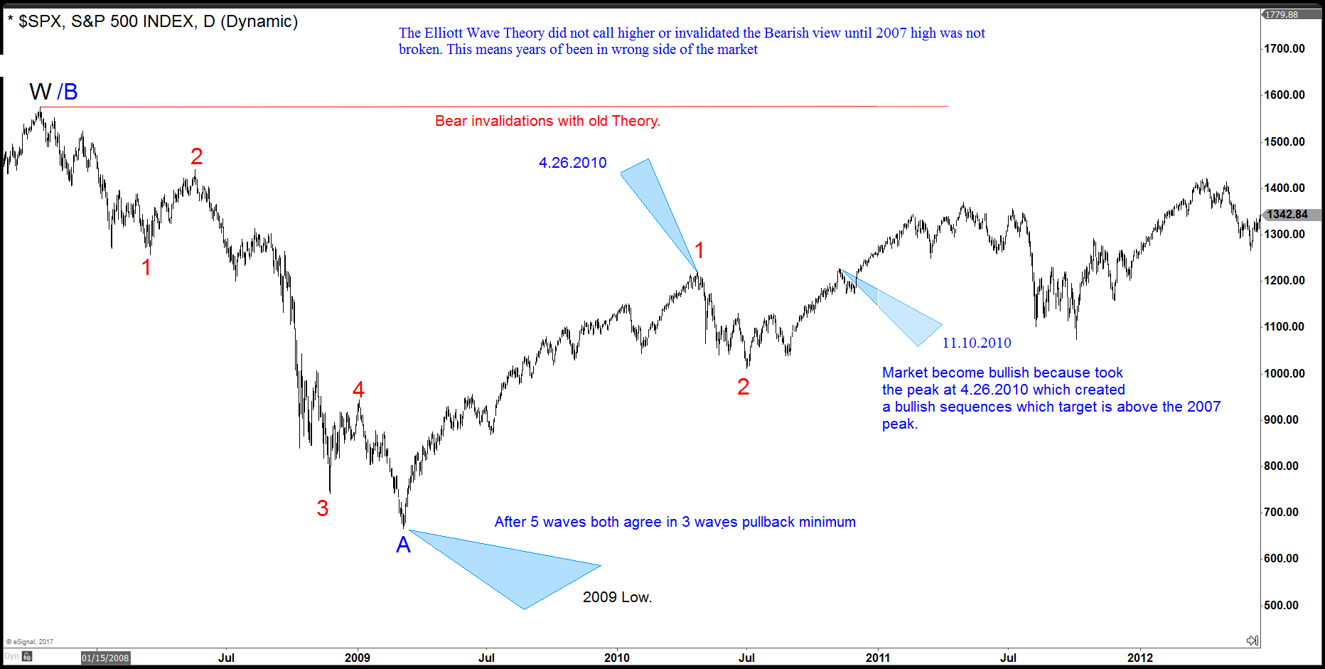 SPX Chart for Elliott's Theory blog