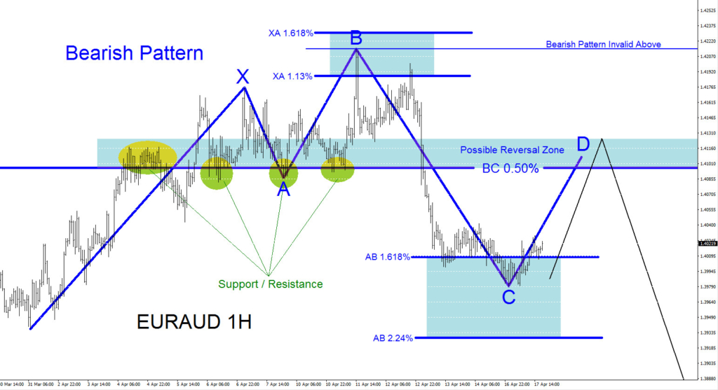 EURAUD, bearish, forex, technical analysis, elliottwave, elliott wave, patterns