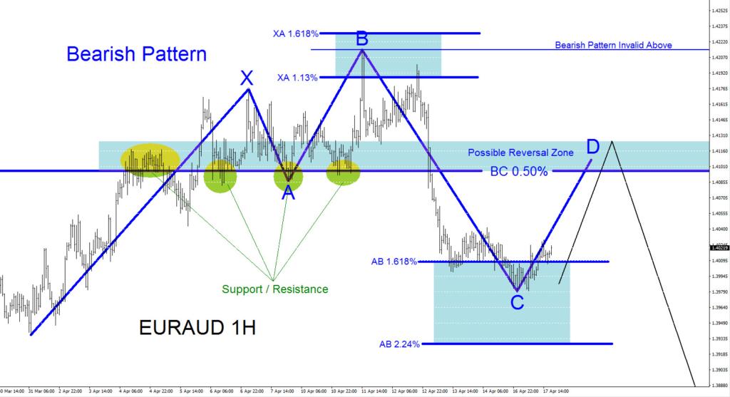 EURAUD, bearish, forex, technical analysis, elliottwave, elliott wave, patterns