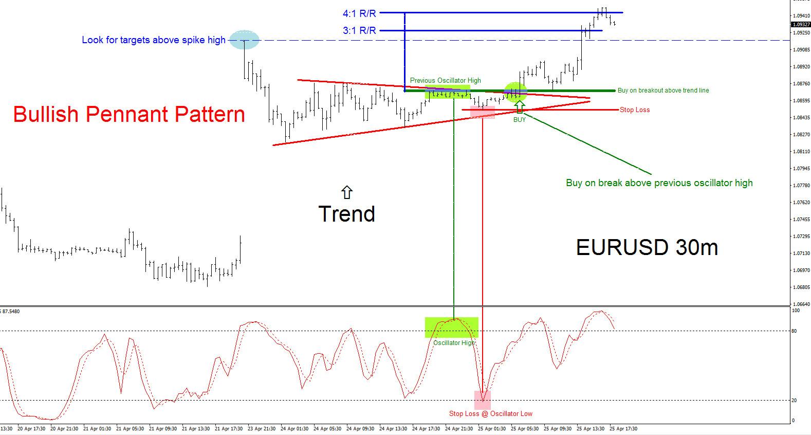 EURUSD Perfect Trade Higher April 23-25 2017