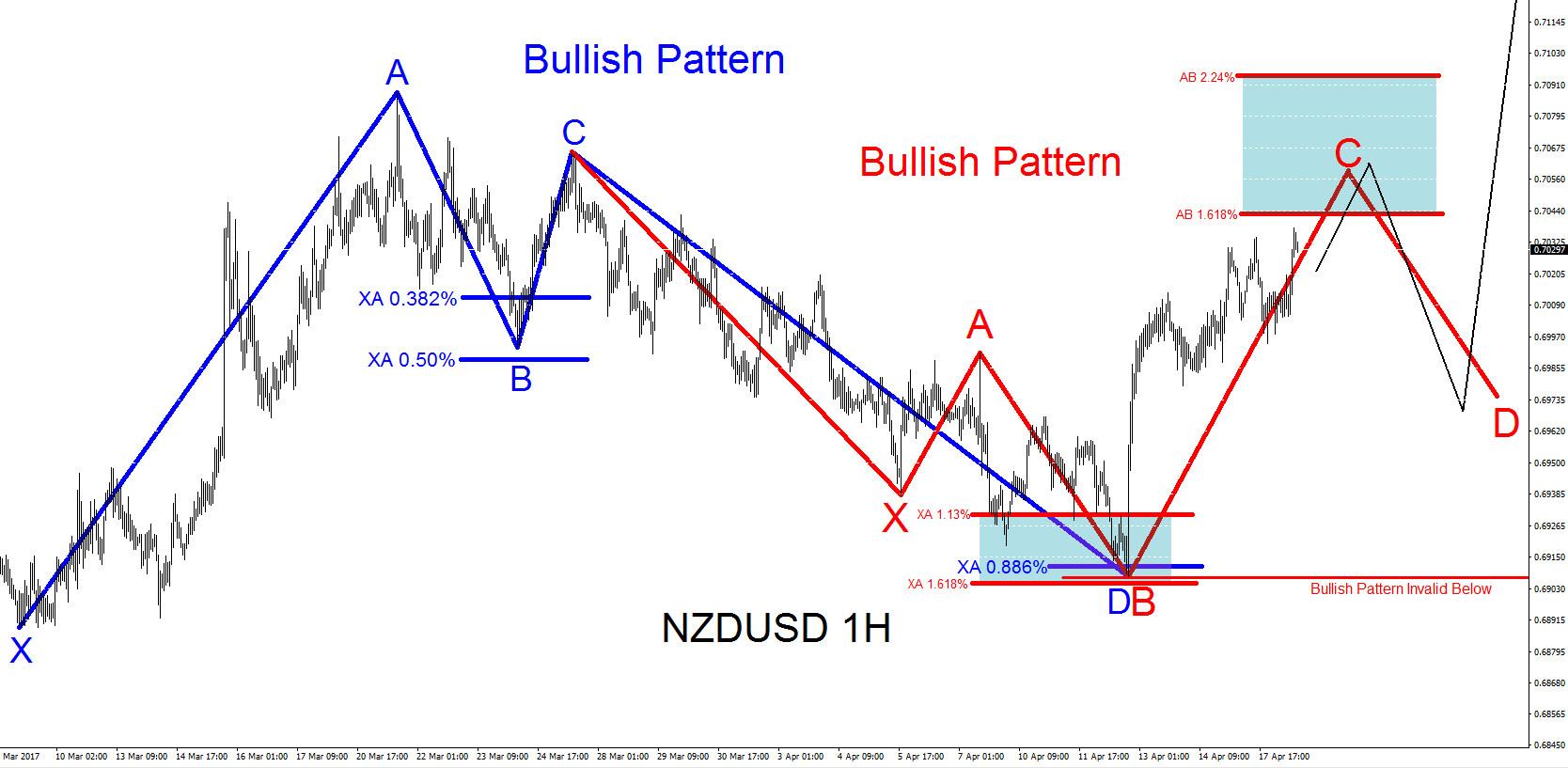 NZDUSD Technical Analysis April 18/2017