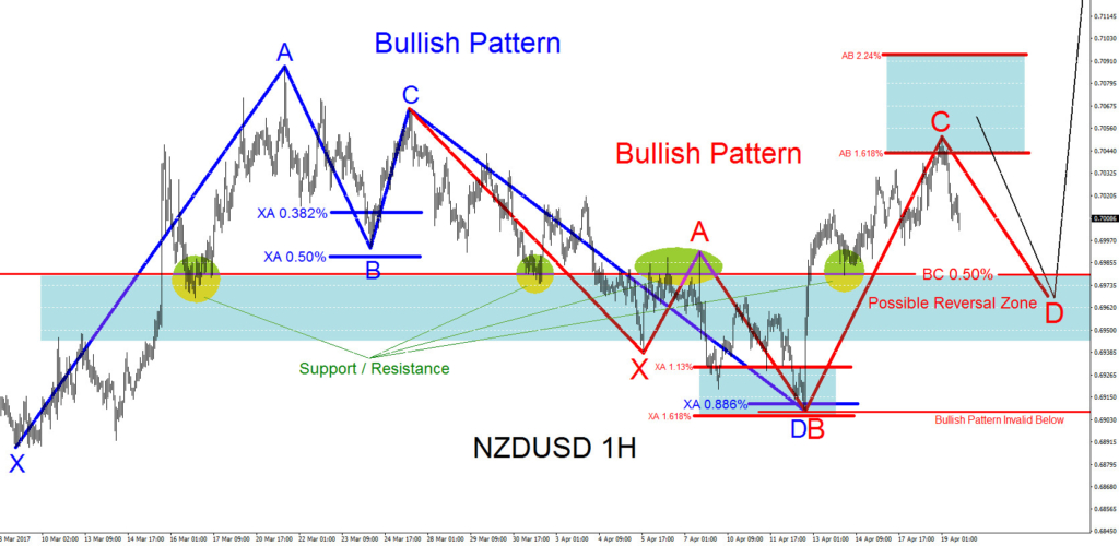 NZDUSD, forex, bullish pattern, elliottwave, elliott wave, technical analysis