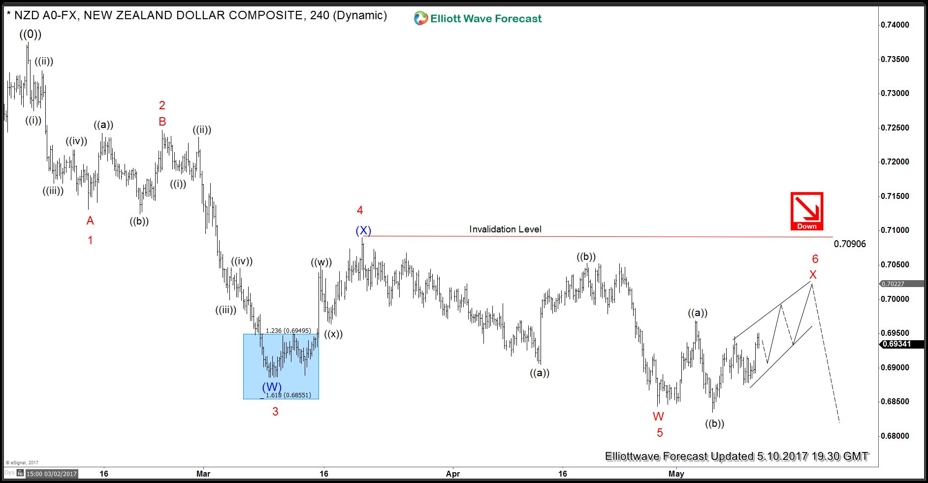 NZDUSD 4 Hour Elliott Wave Analysis 5.10.2017 FLAT X