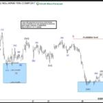GBPJPY Elliott Wave: More Downside Expected