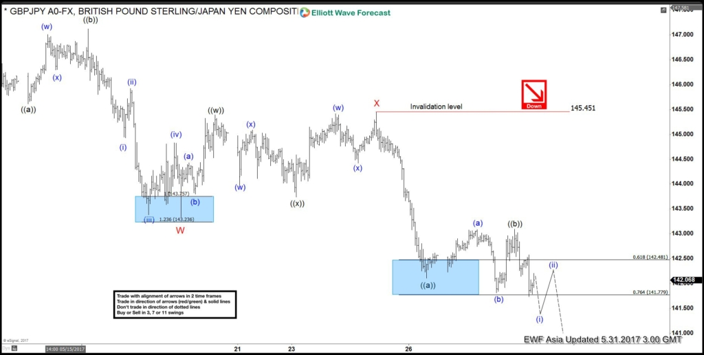 GBPJPY Elliott Wave View May 31