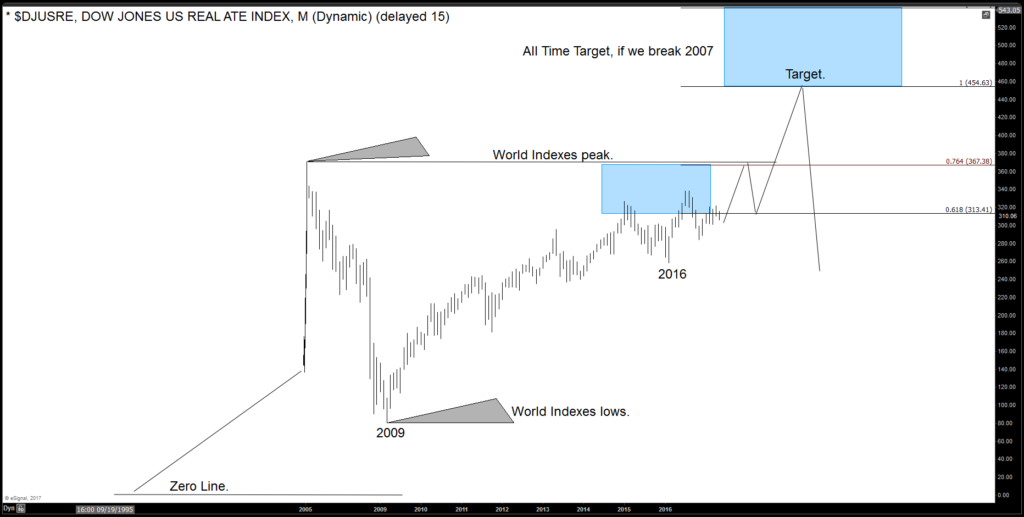 How Bullish is the SPX, Can it see the 3189 area?