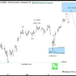$ES_F Elliott Wave View: 2431- 2451 in focus