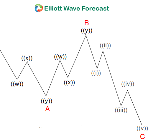 Expanded Flat Elliott Wave Structure