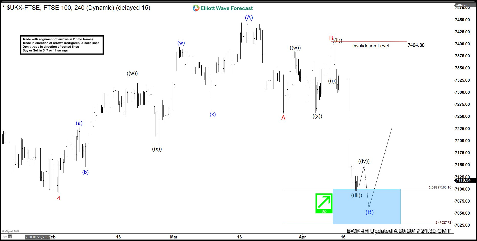 FTSE rallied after completing Elliott wave FLAT