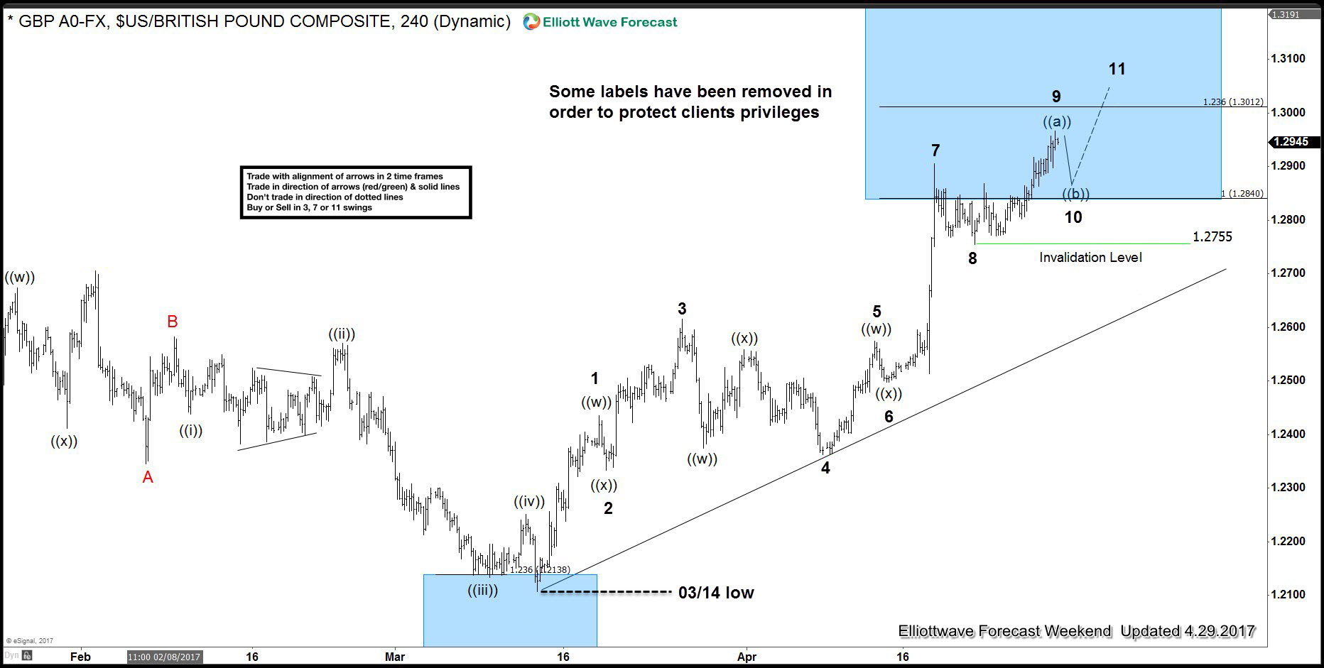 GBP USD 4 Hour Elliott Wave Analysis 29 April 2017