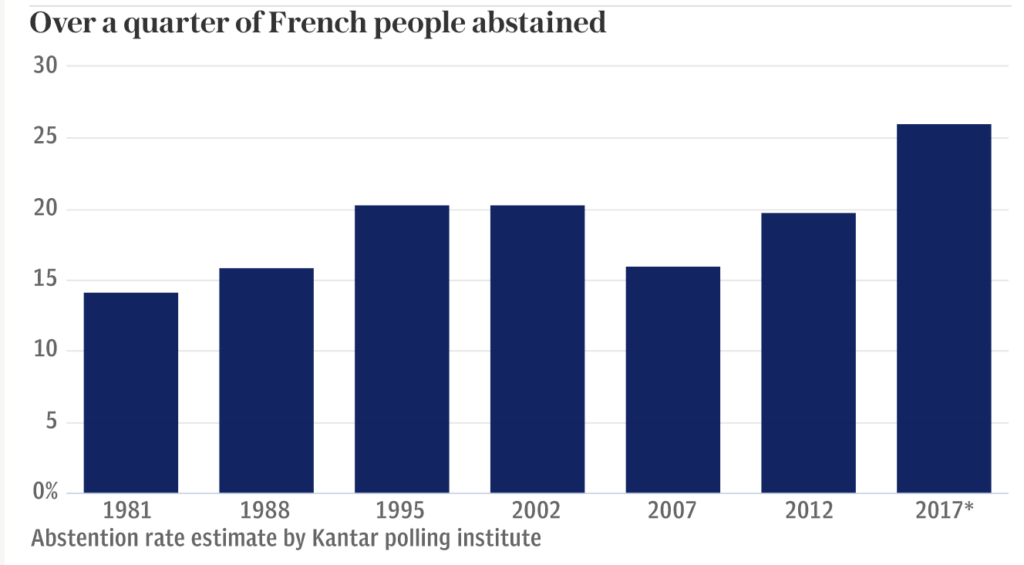 Macron election absentee