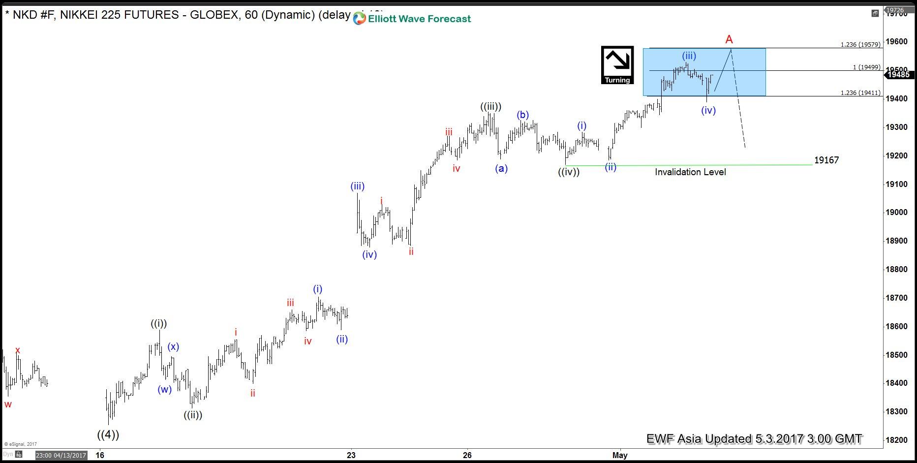 Nikkei Elliott Wave View: Ending impulsive 5 waves
