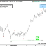 NZD JPY Elliott wave sequence forecasts the rally