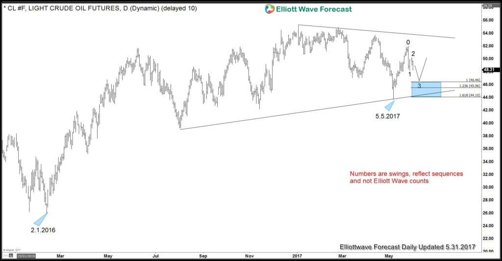 Crude Oil Bullish Scenario 1