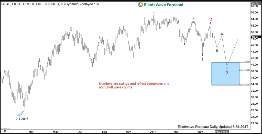 Crude Oil Bullish Scenario 2