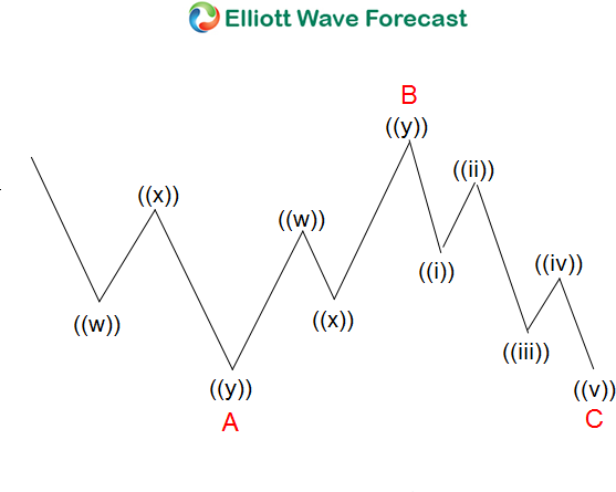 Regular Flat Elliott Wave Structure