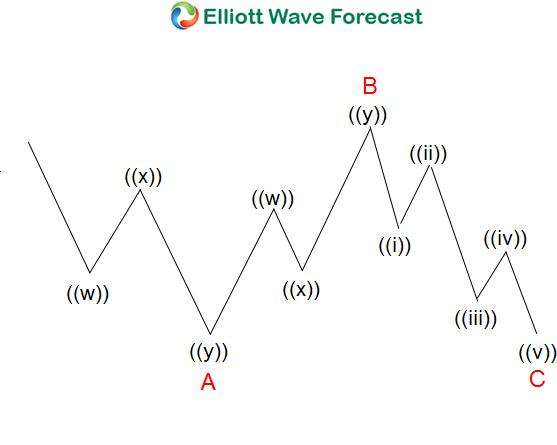 Regular Flat Elliott Wave Structure