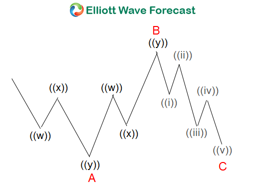 Running Flat Elliott Wave Structure