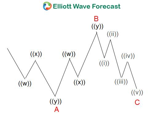 Running Flat Elliott Wave Structure