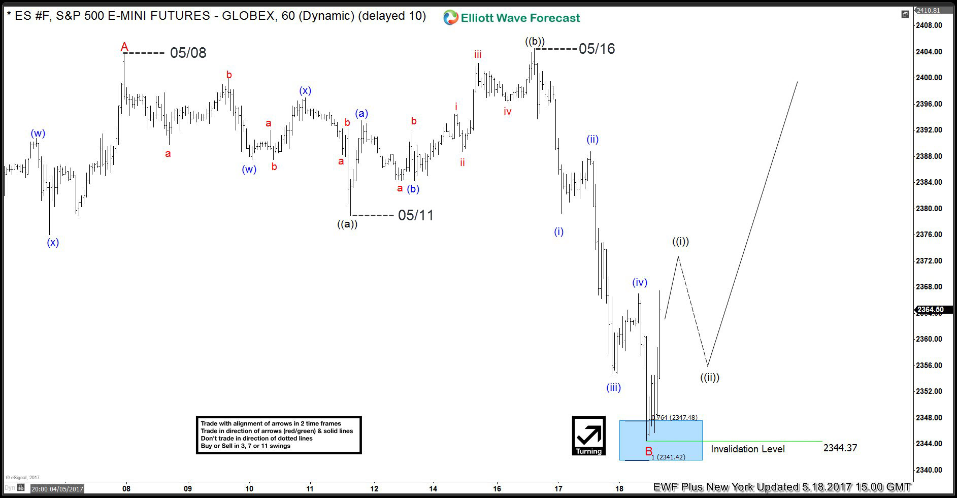 S&P 500 Elliott Wave 1 Hour