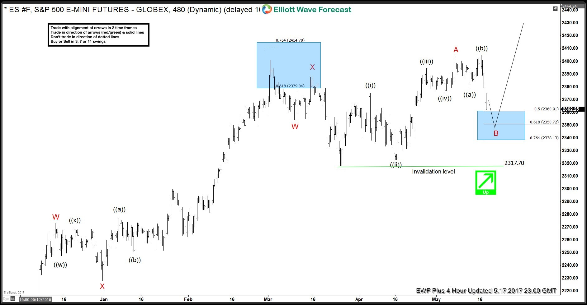 S&P 500 Elliott Wave 4 Hour