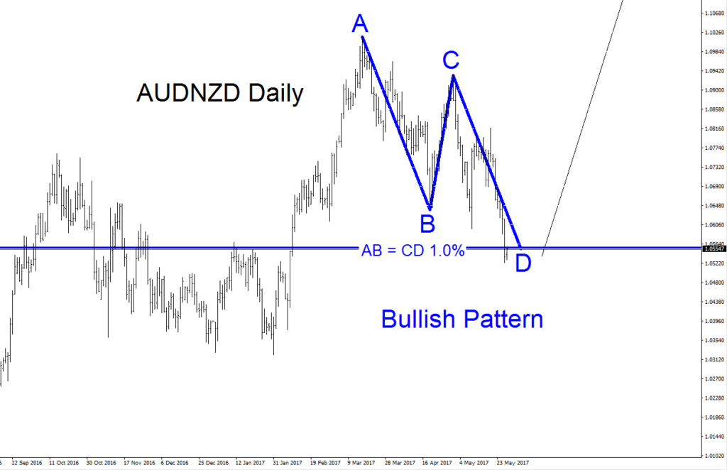 AUDNZD, elliottwave, elliott wave, patterns, forex