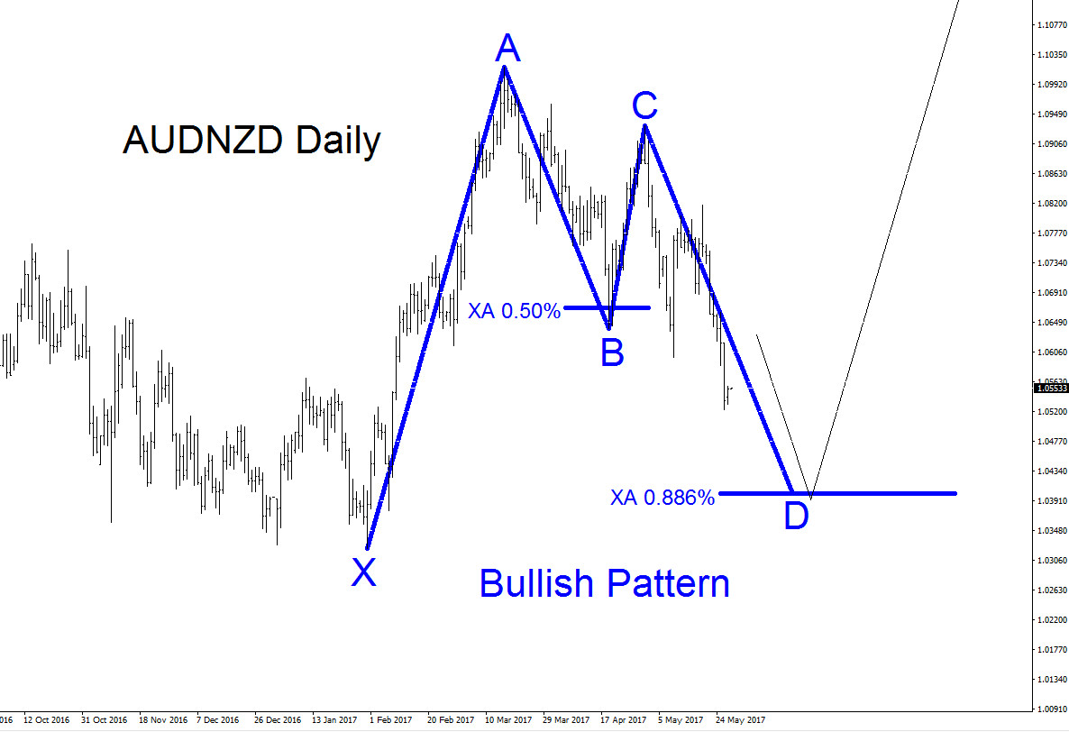 AUDNZD Possible Bounce Higher?