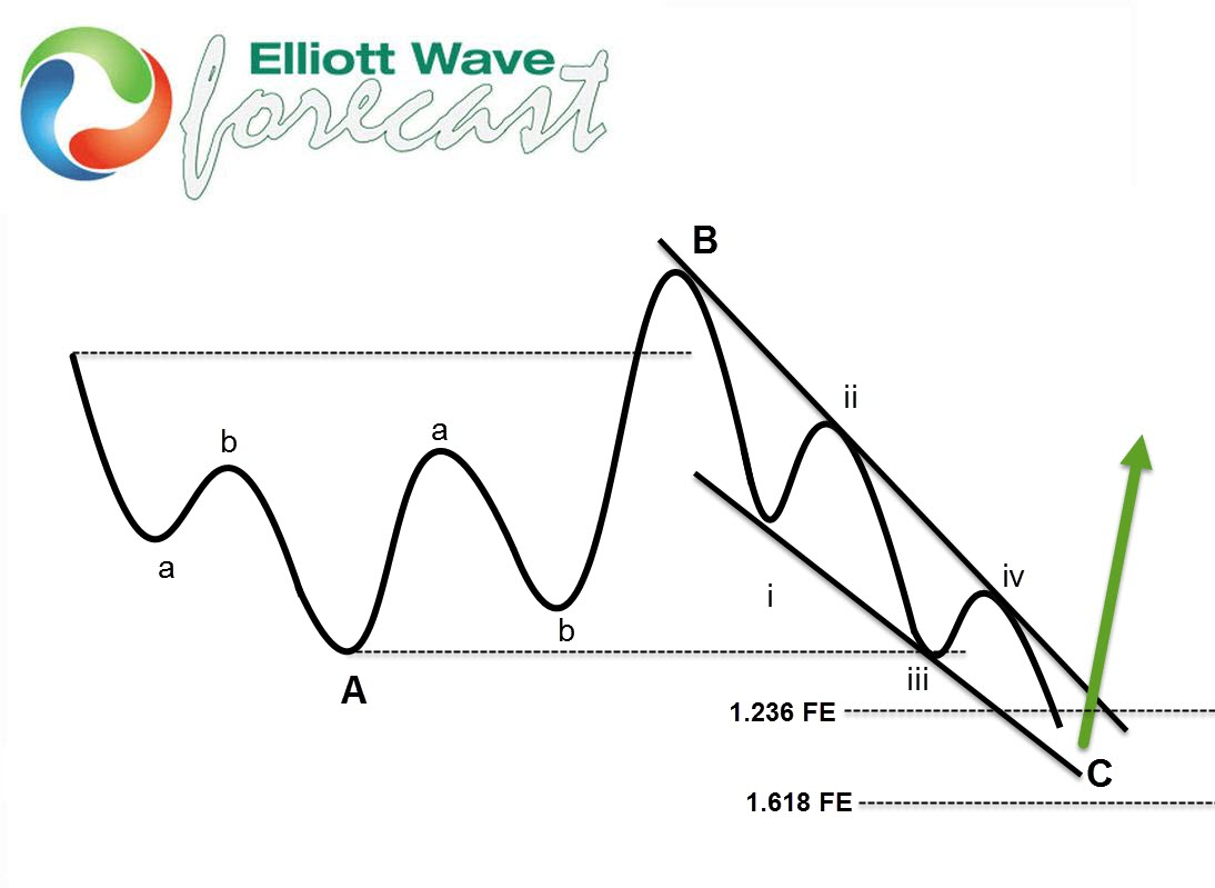 S&P 500 Elliott Wave expanded flat