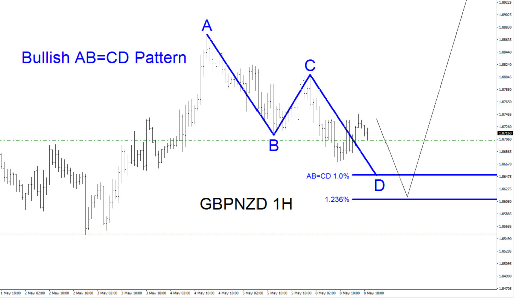 GBPNZD, elliottwave, elliott wave, bullish, pattern, forex