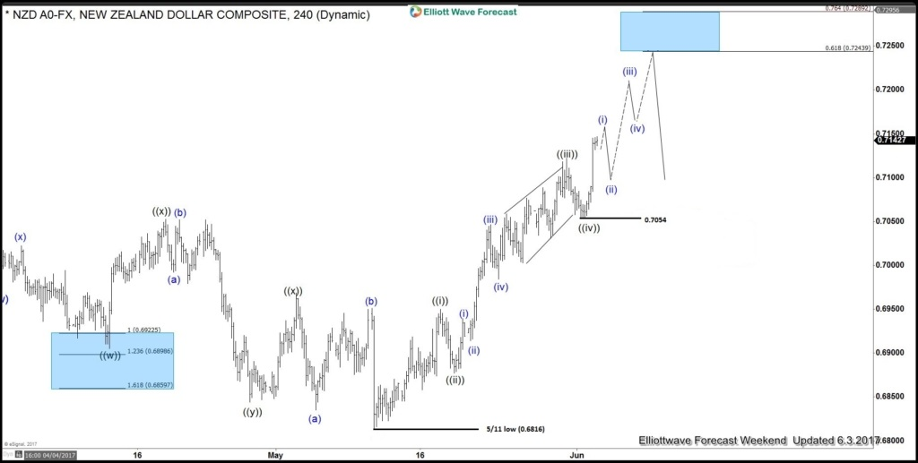 NZDUSD 6.3.2017 Elliott wave analysis