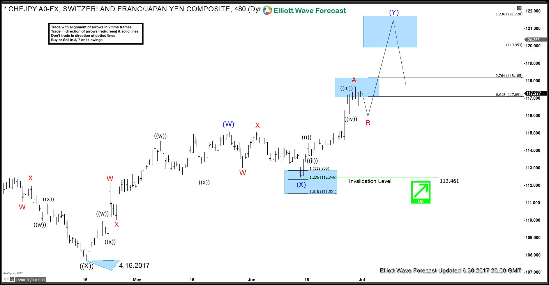 CHF JPY 30 June 4 Hour Elliott Wave Analysis