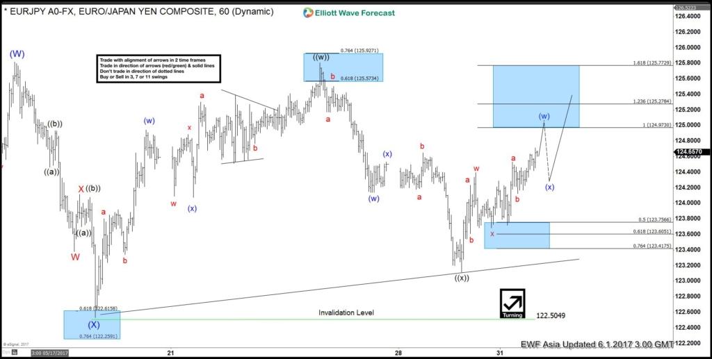 eurjpy 1 hour chart June 1
