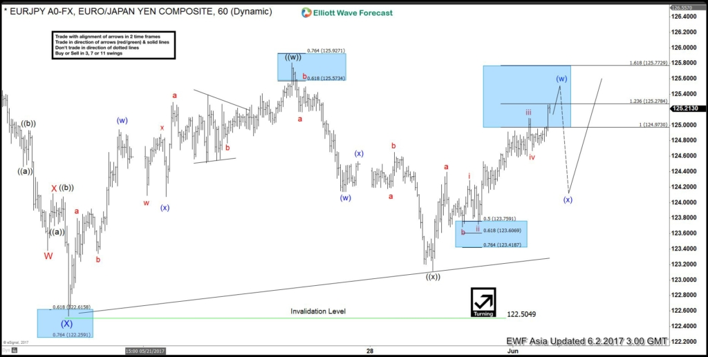 EURJPY Elliott Wave June 2