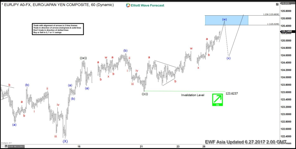 EURJPY Elliott Wave Analysis: Bullish against 123.6