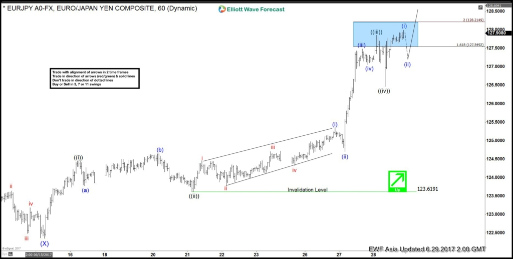 EURJPY Elliott Wave Analysis Update 6.29.2017