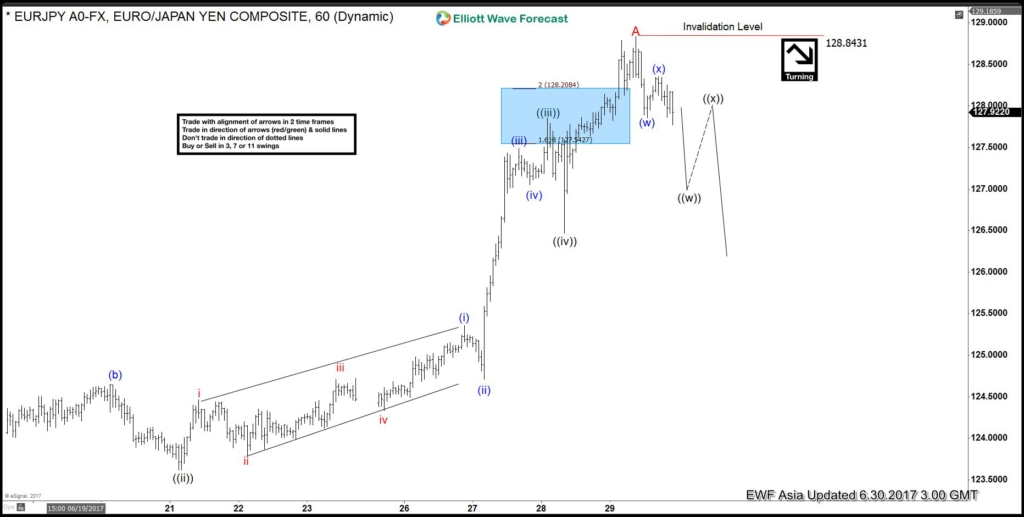 EURJPY Elliott Wave View: Pullback Started