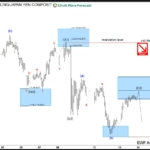 GBPJPY Elliott Wave Analysis: Bearish Below 143.9