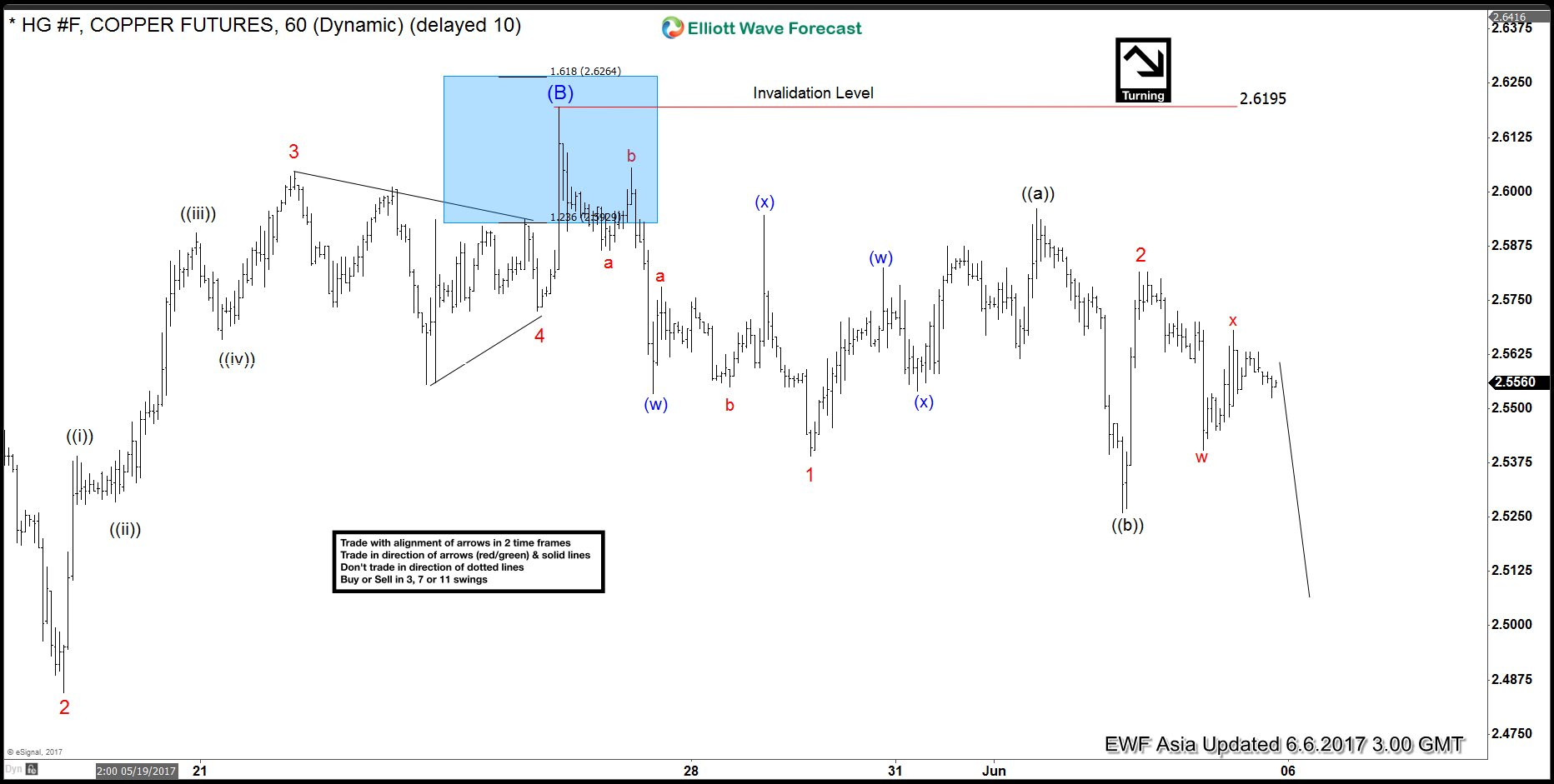 HG#F (Copper) 6 June 1 Hour Asia Elliott wave analysis