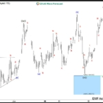 DAX Elliott Wave Analysis: Pullback Completed