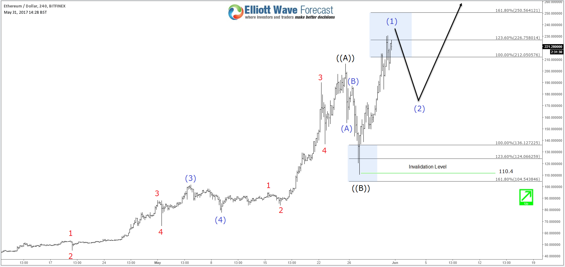 Ethereum showing Elliott Wave path for Bitcoin